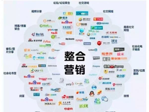 整合营销传播IMC